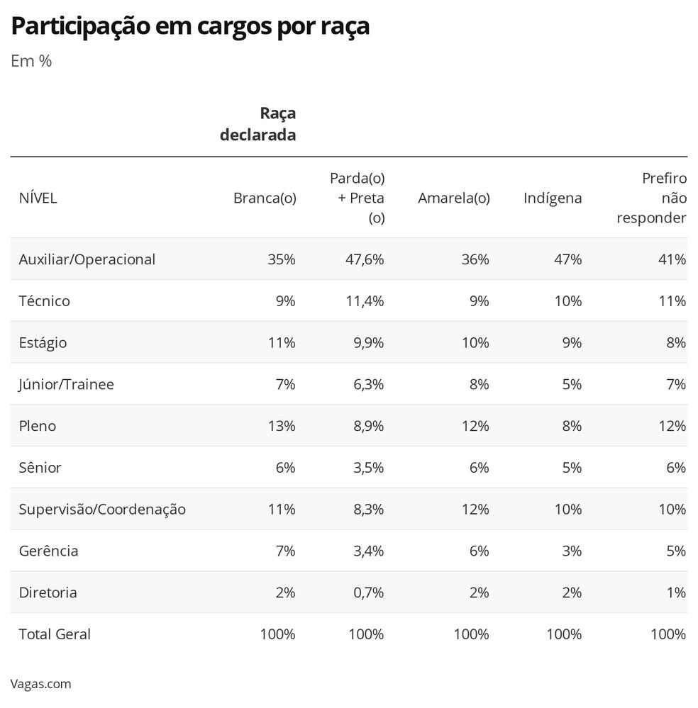 Gráfico de participação em cargos